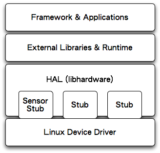 android-hal-libhardware.png