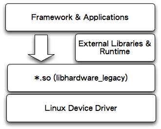 android-hal-libhardware_legacy.png